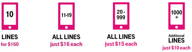 T-Mobile for Business Pricing Discounts